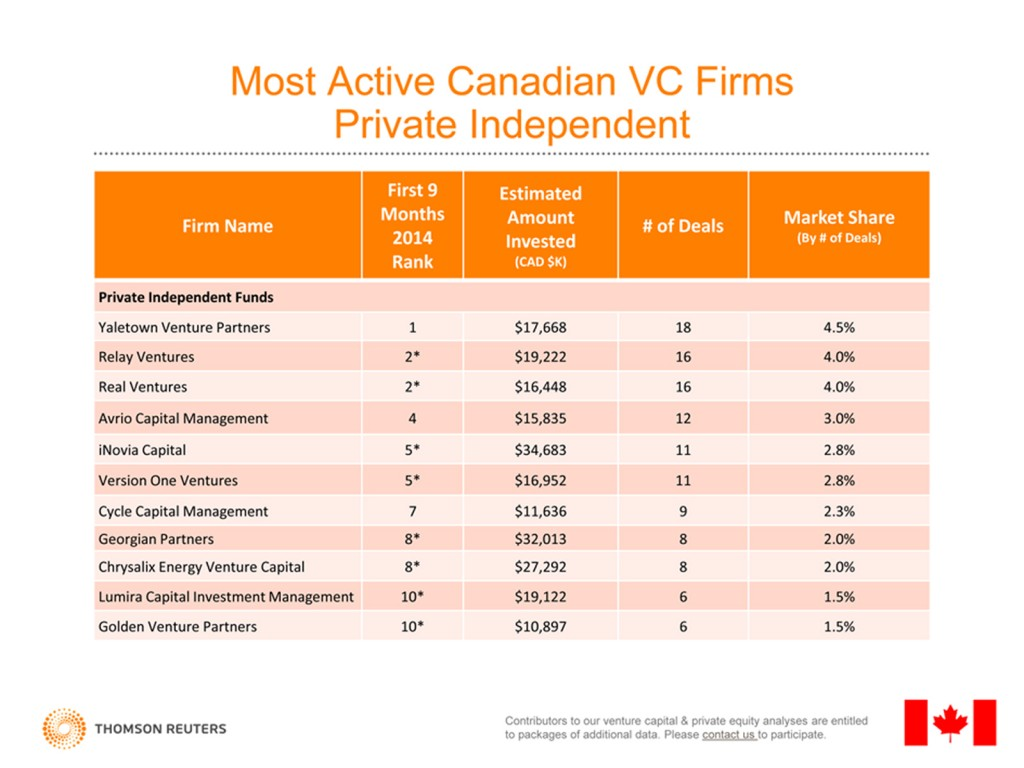Canada VC Overview